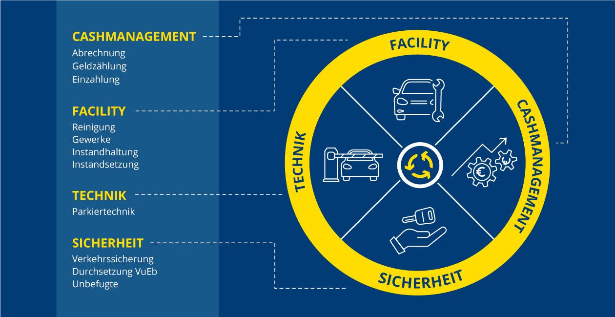 Perfekter Parkservice - Infografik zum Ablauf